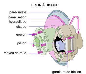 Diagrame de freins auto
